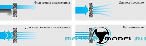 Принципы использования фильтрующих элементов